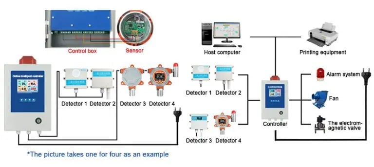 nh3 detector